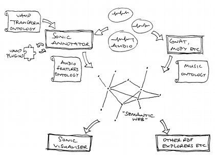 Freehand sketch depicting Sonic Annotator's place in a semantic web world